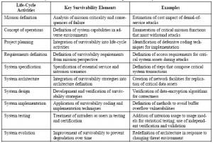 hubungan siklus hidup - survivabilitas