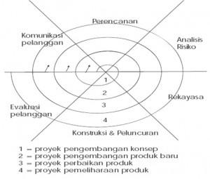 proyek spiral model